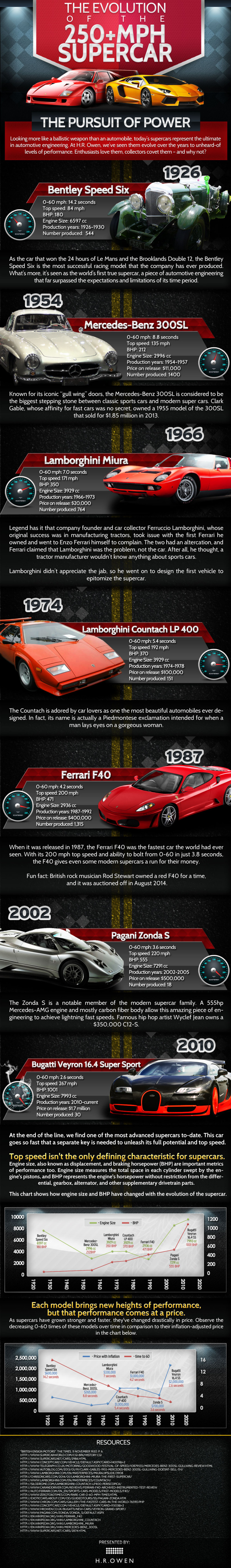Supercar Infographic